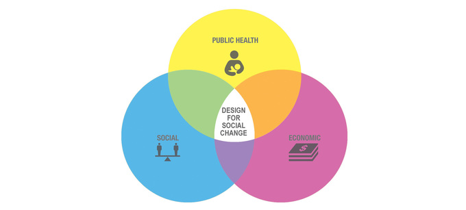 Diagram Social Change